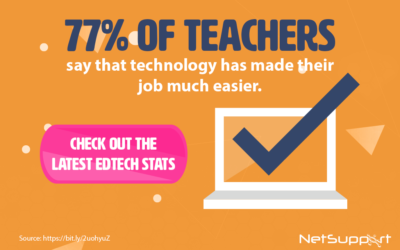 77% of teachers say that technology has made their job much easier